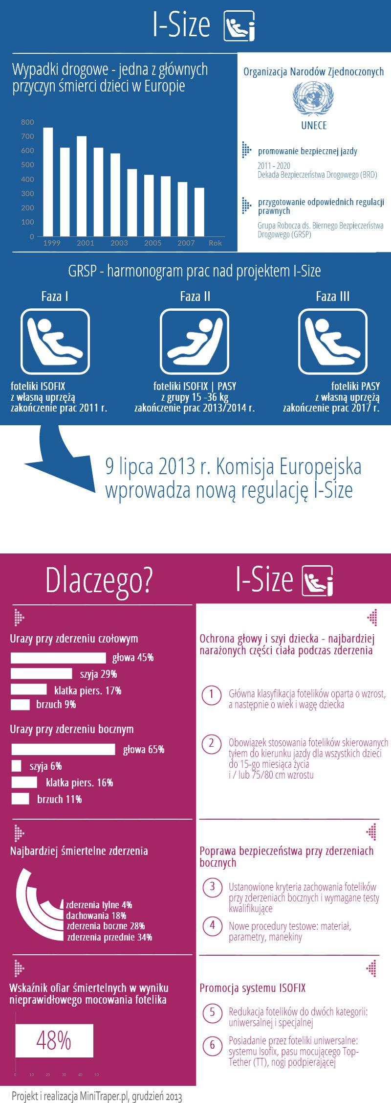 infografika i-size