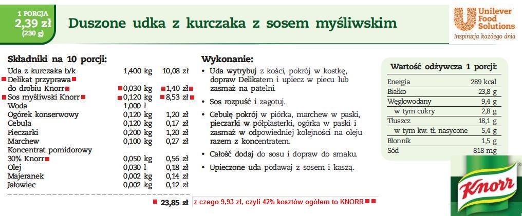 Knorr jadłospis dla dzieci