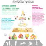 Nowa piramida żywieniowa. Rewolucje w 2016 roku?