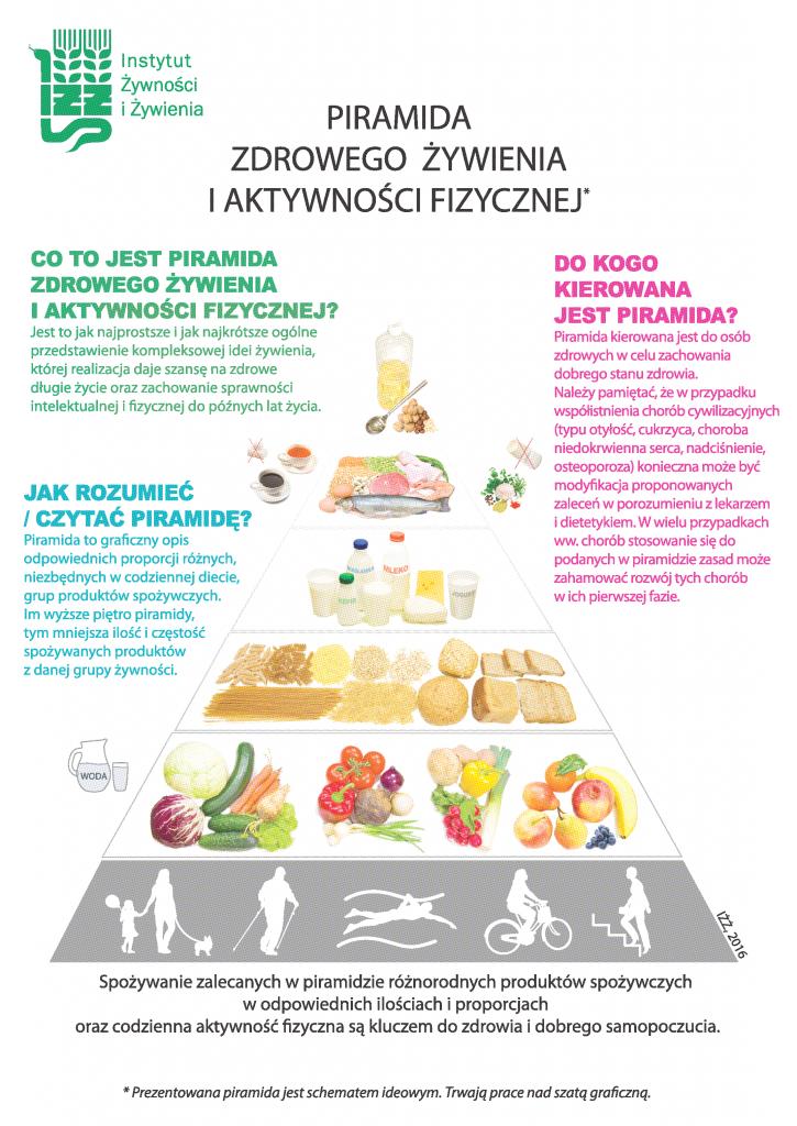 nowa_piramida_zdrowego_zywienia