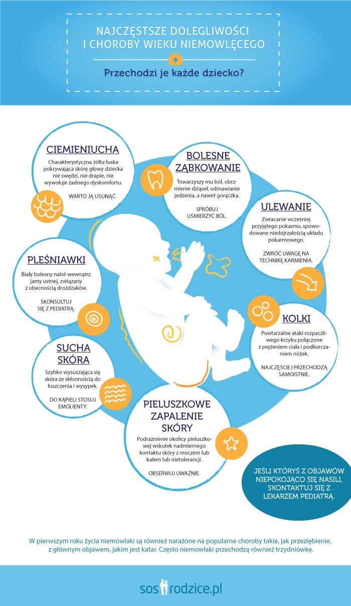 choroby wieku niemowlęcego