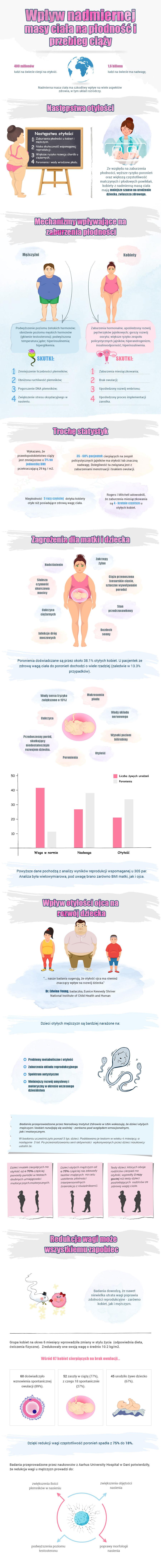 Wpływ nadmiernej masy ciała na płodność i przebieg ciąży